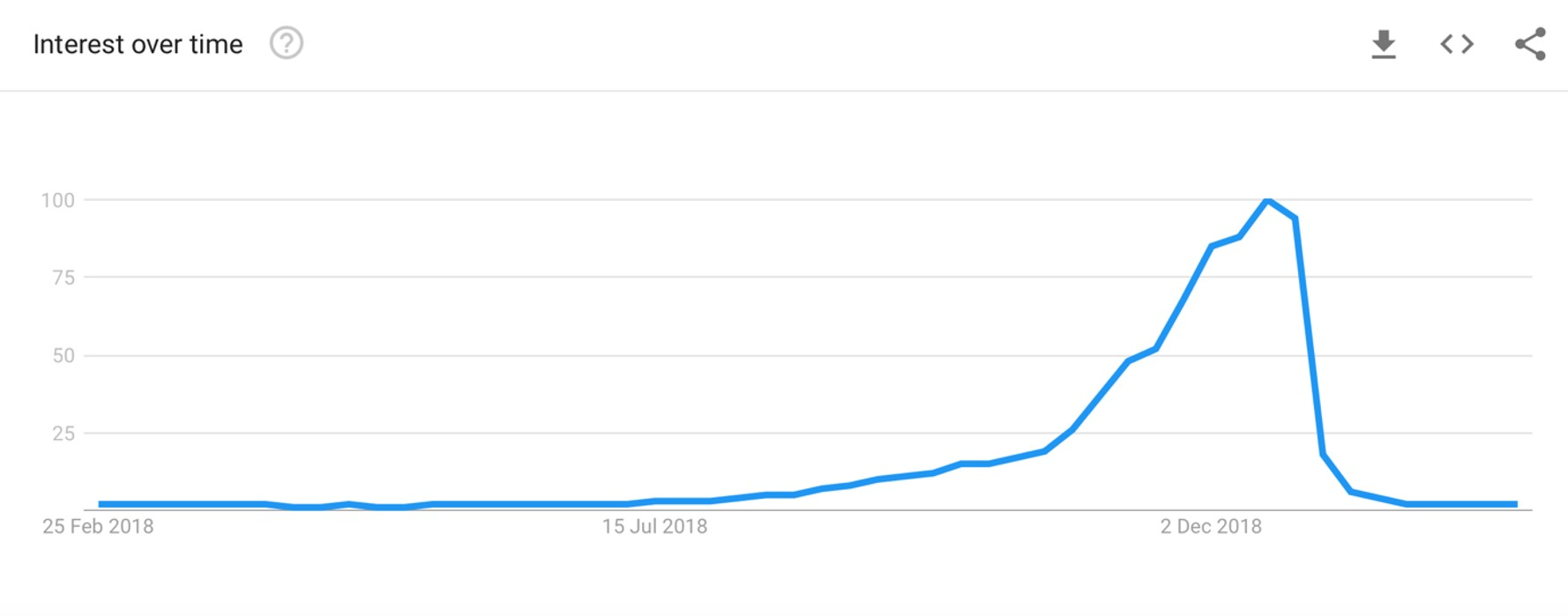 Keyword trends graph for Christmas