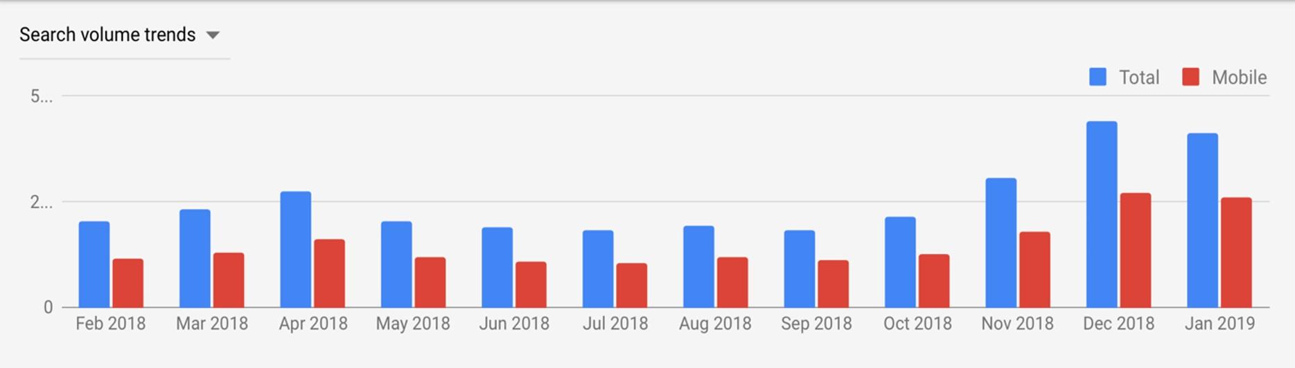 keyword trends volume graph