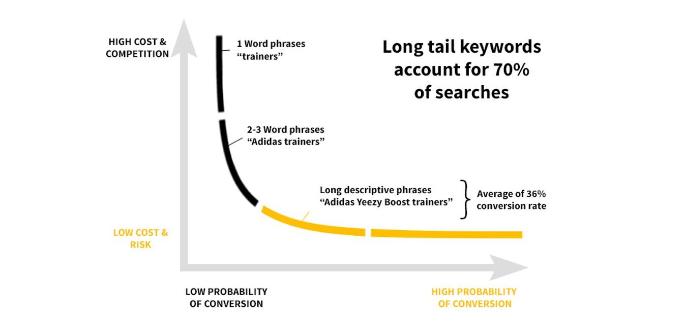 long tail keywords graph