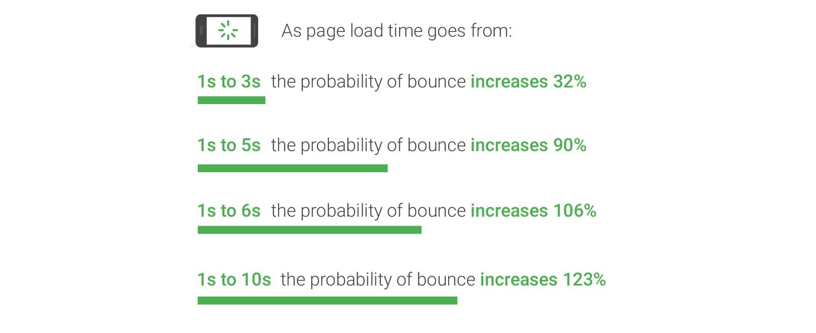 Google mobile stats